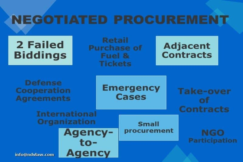 What is Negotiated Procurement?